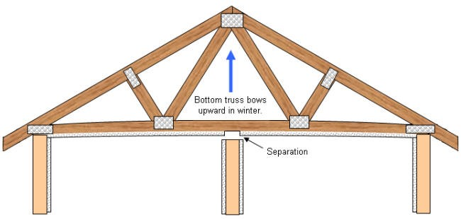Truss uplift cause and solutions trim tex drywall products for Pre engineered trusses